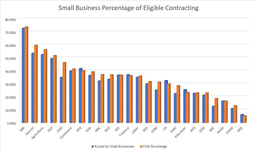 Data from SBA.gov