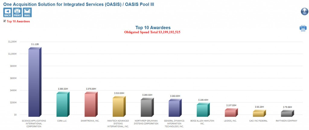 Oasis Restricted Large Business Overview Chart for Pool 3