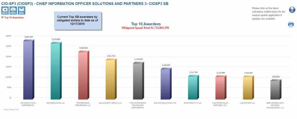 Top awardees for CIOSP3 SB to date