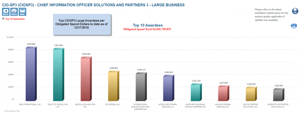 screenshot of CIOSP3 Large Business Awardees by spend as of 12172019