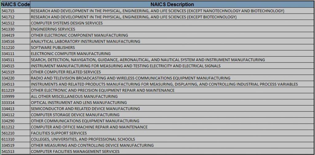 NRL top NAICS 2020