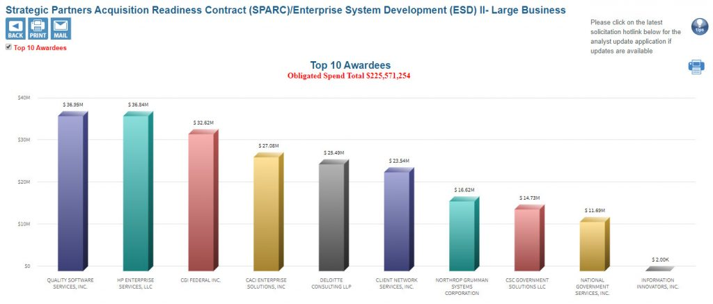 SPARC Large Business