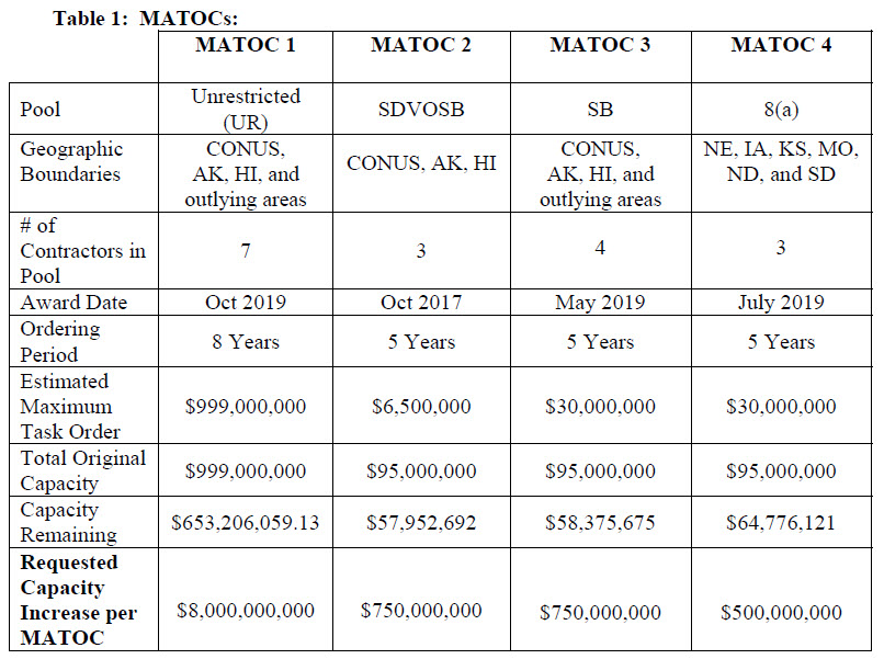 Covid 19 MATOC Army Chart