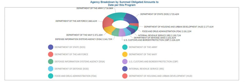 agency breakdown for 8a STARS II GWAC