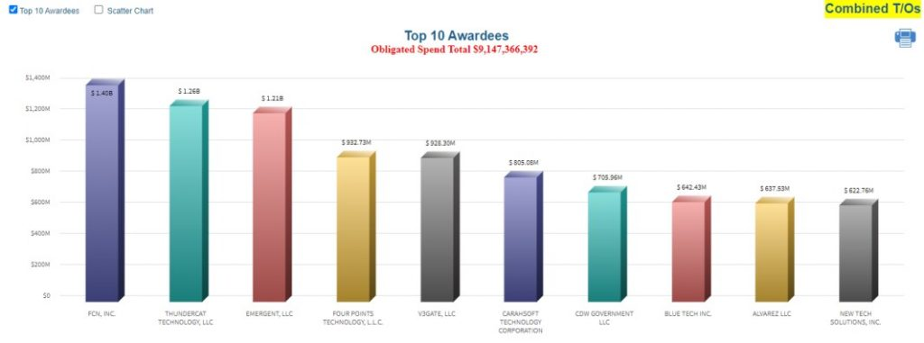 Top 10 SEWP V Awardees Chart
