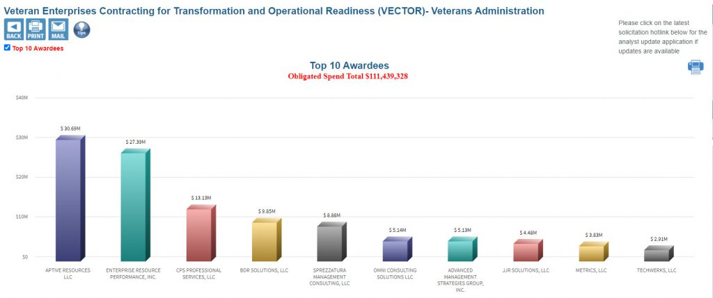 VA VECTOR Top 10 Awardees
