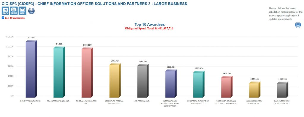 CIOSP3 Large Business Overview
