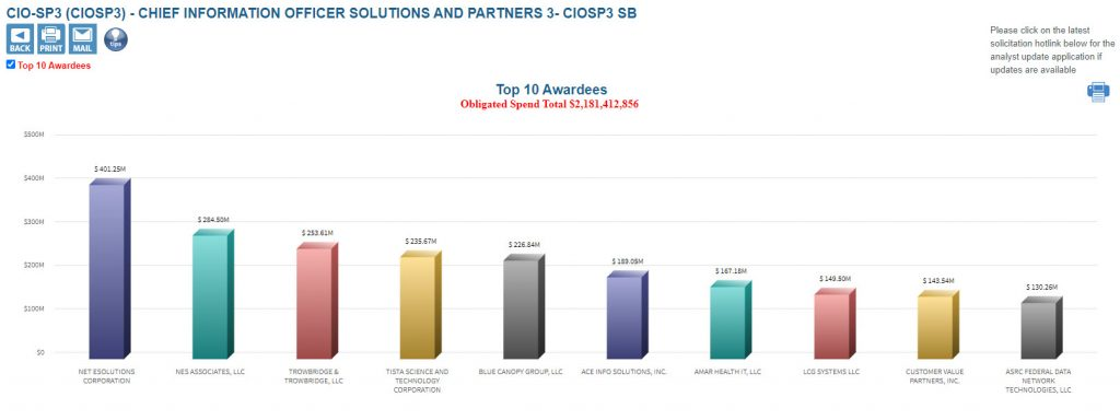 CIOSP3 Small Business Top Performance