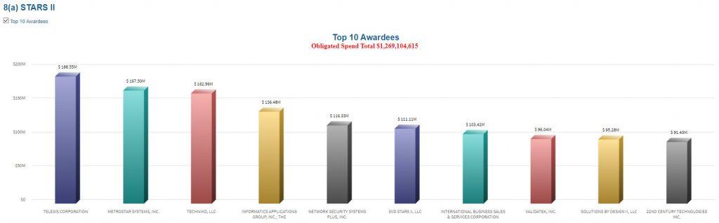 Top 10 awardees STARS II
